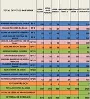 Resultado da Eleição do Conselho Tutelar de Búzios